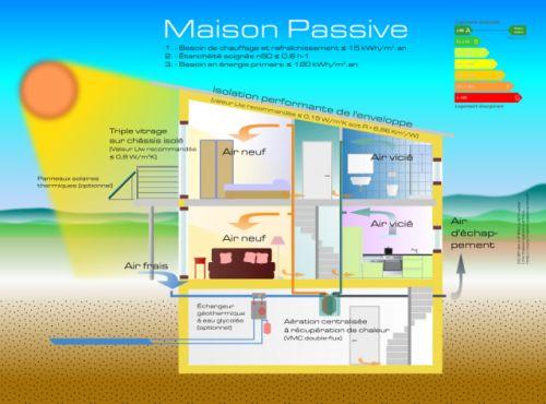 270 best maison passive \ écologique images on Pinterest Home