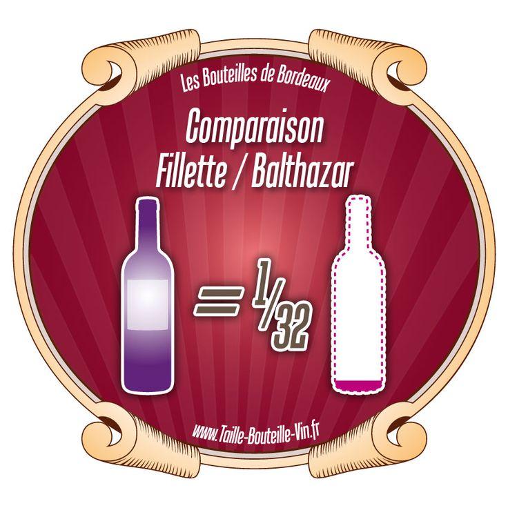 Comparaison entre la bouteille de Bordeaux fillette et balthazar
