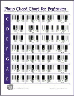 Piano Chord Chart for Beginners