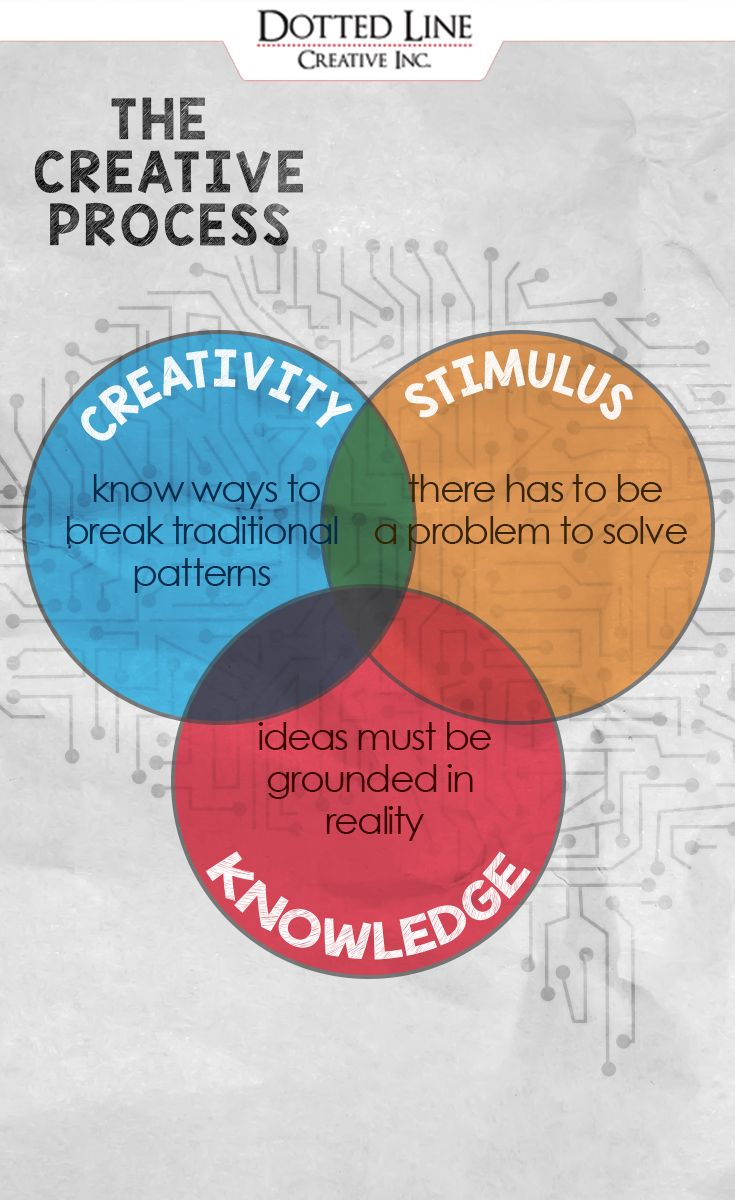 What do you know about the creative process?