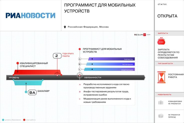 РИА НОВОСТИ Программист для мобильных устройств