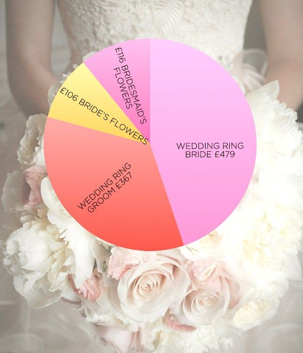 You're engaged! But before you're swept into the inevitable wedding frenzy, have a read of our wedding costs breakdown to guide you through your planning and give you an idea of how much you'll be spending
