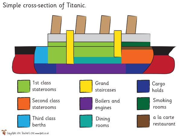 Teacher's Pet - Titanic - FREE Classroom Resources - EYFS, KS1, KS2,