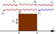 Wave function - Wikipedia