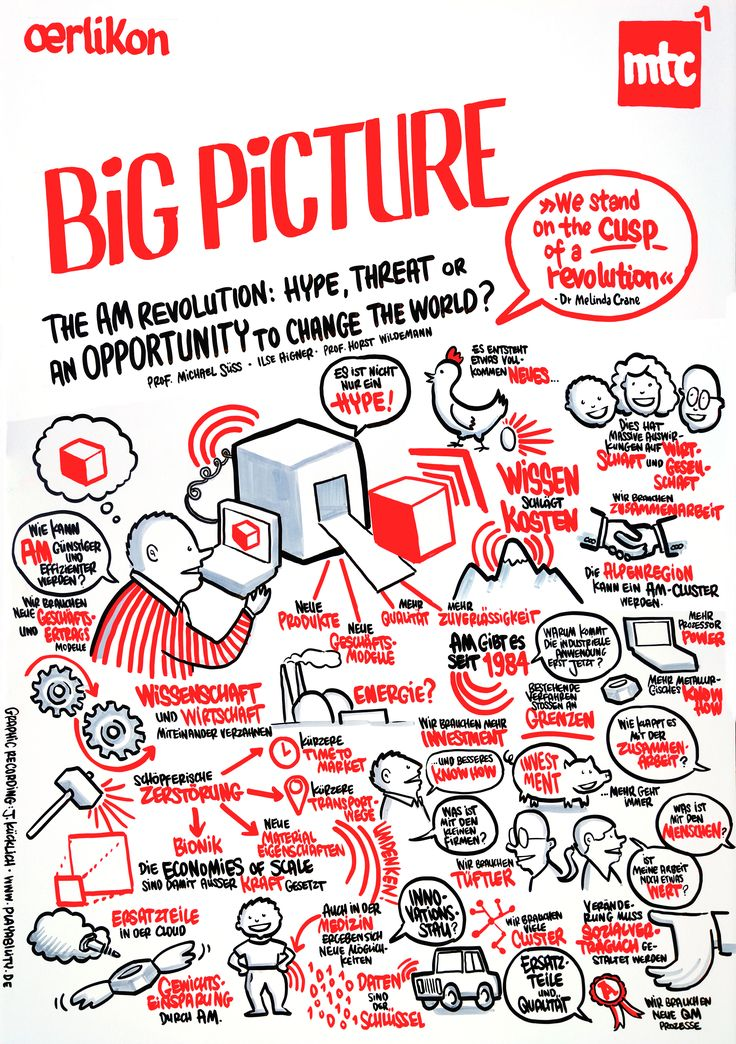 Graphic Recording: Oerlikon 1st Munich Tech Conference
