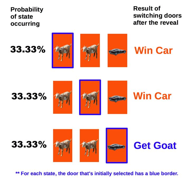 Monty Hall problem  explained Marilyn vos Savant