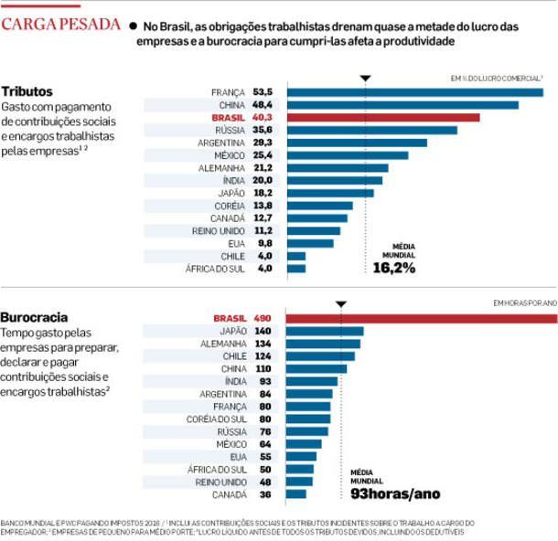 A Reconstrução do Brasil - A Flexibilização do Trabalho - Carga Pesada