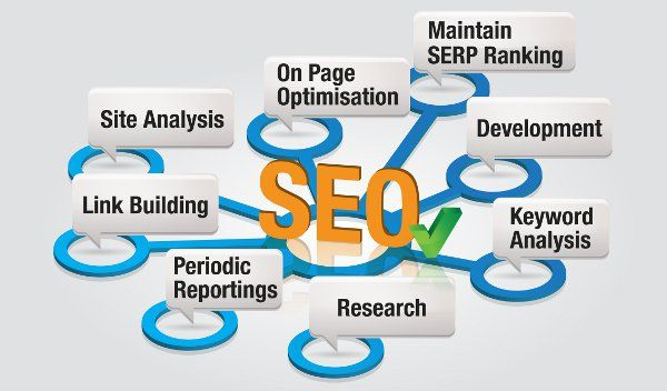 SEO is a marketing discipline focused on growing visibility in organic (non-paid) search engine results.