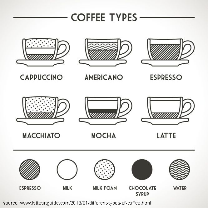 Don't get confused at your local cafe. We're explaining 12 different types of coffee you can order or make with our espresso drink recipes. Check them out