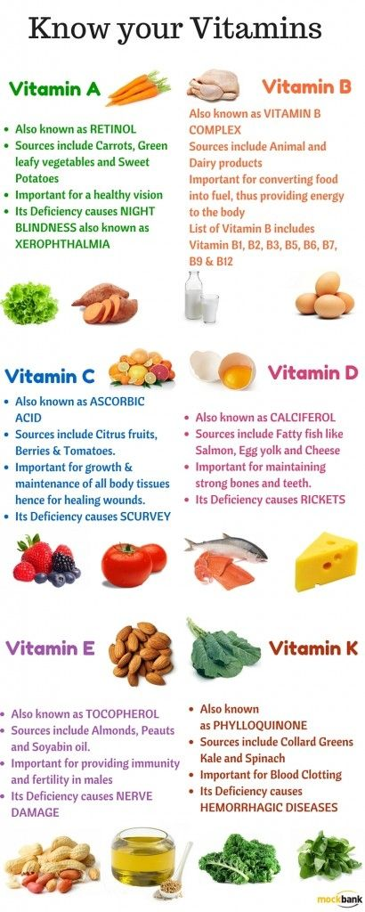 Know your Daily Vitamins Infographic #Infographics