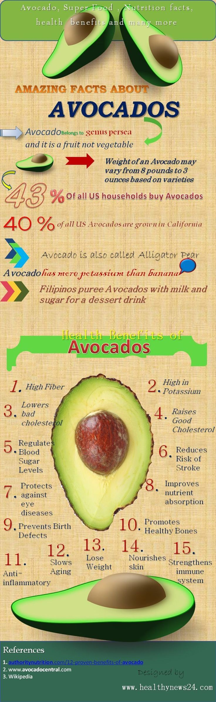 Avocados health benefits-Top 15 health benefits of Avocados. #vegetariandietsbenefits