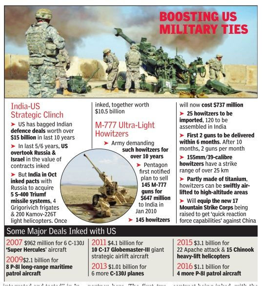 Modi govt buries Bofors ghost, acquires 145 M-777 ultra-light howitzers from US - The Economic Times