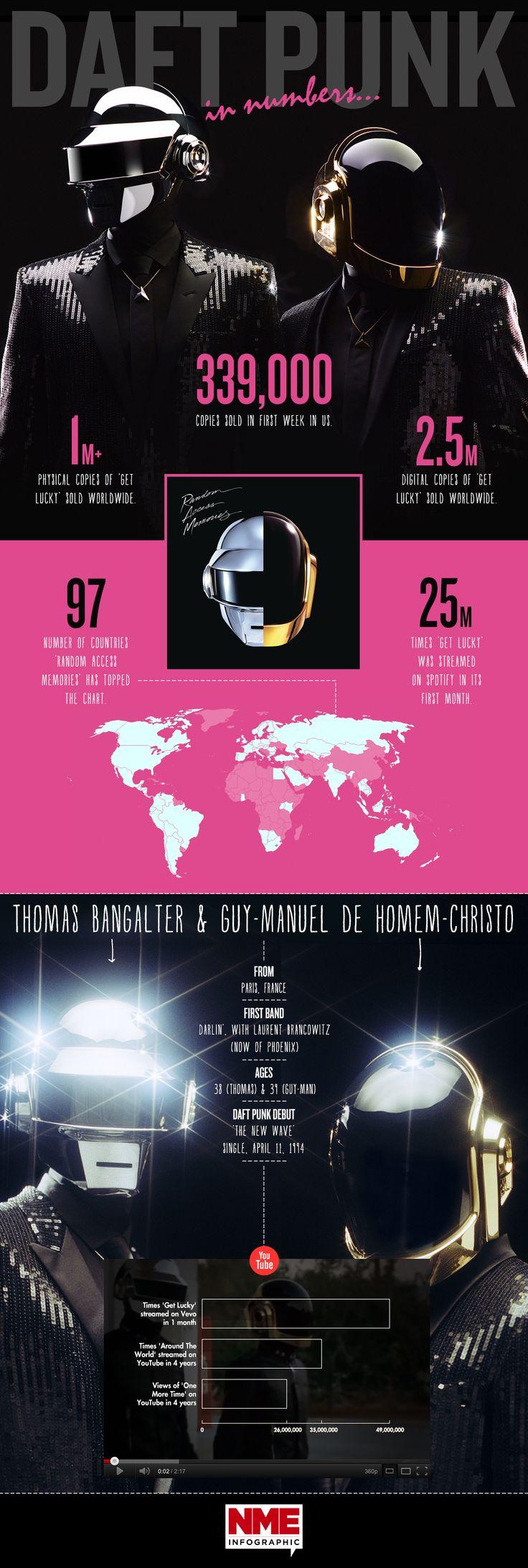 Daft Punk en números.