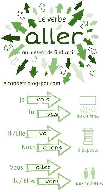 http://elcondefr.blogspot.gr/2015/11/le-verbe-aller.html