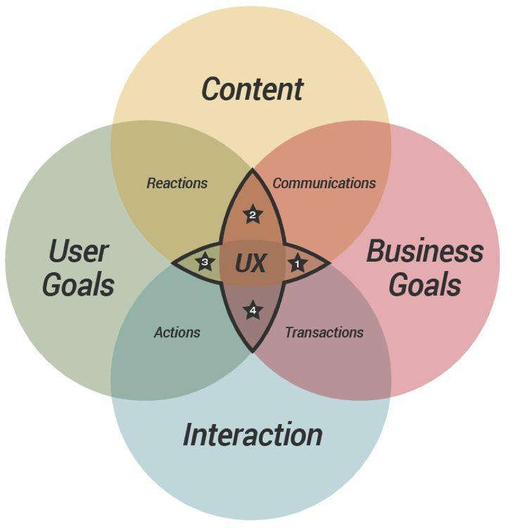 Best Ux Design Images On   Service Design Design