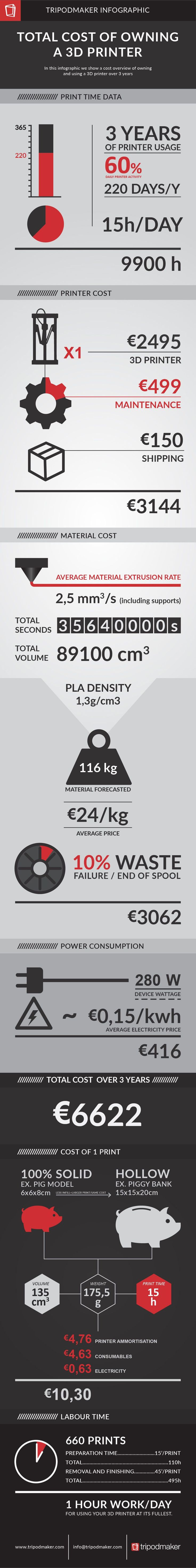 Based on a 3 year ownership we calculated all 3D printer running costs including maintenance, material, electricity and labour in one cool Infographic #3dprintinginfographic