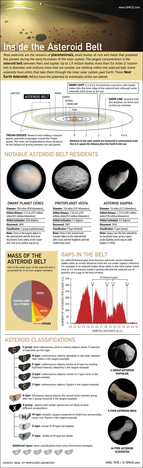 Inside-The-Asteroid-Belt-infographic    Find Always more on http://infographicsmania.com