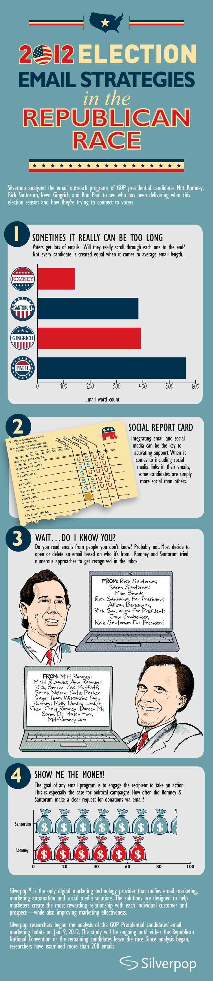 #infographic * 2012 ELECTION EMAIL STRATEGIES IN THE REPUBLICAN RACE * Romney   Santorum   Gingrich   Paul   Gplus   Facebook   Flickr   Twitter   MyMitt  