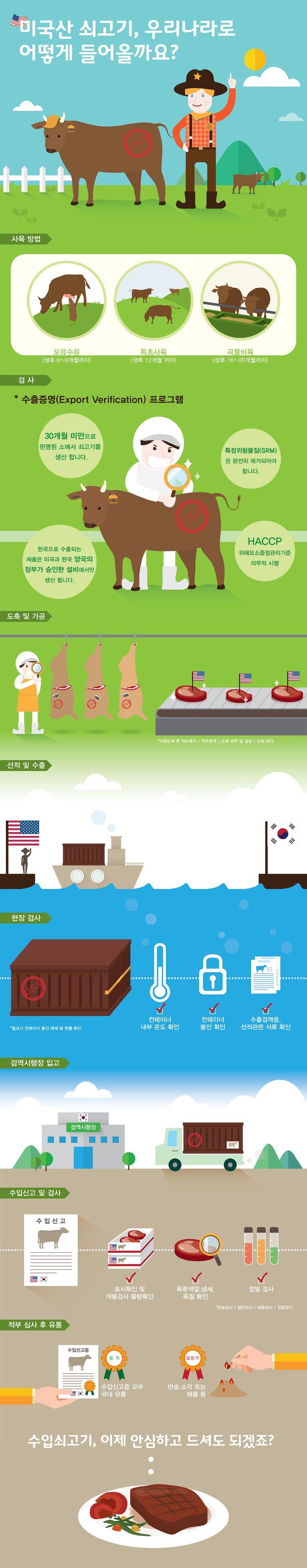 [Infographic] 미국산 쇠고기 수입에 관한 인포그래픽