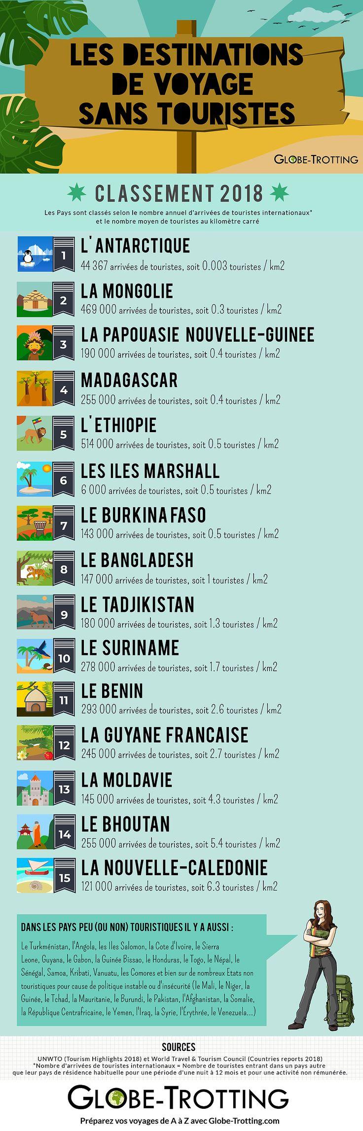Infographie : Classement des destinations les moins touristiques du Monde !  Les…