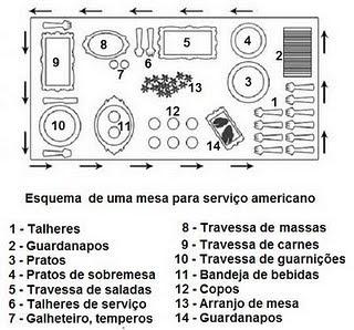 esquema de mesa para serviço americano                                                                                                                                                                                 Mais