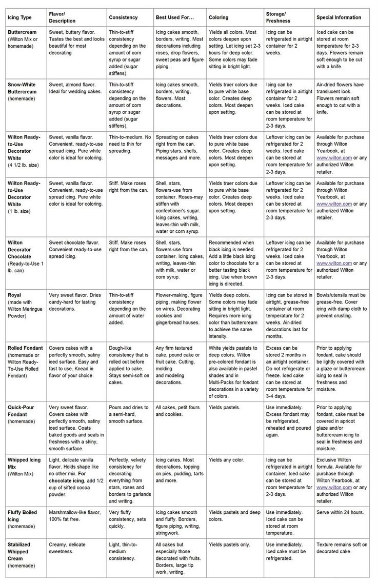 Types of icing, when to use & how they keep.... could be helpful in the future! It's a small pic though so you have to click on it and zoom in..