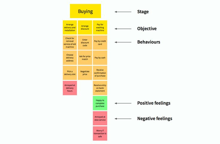 Commercial consumer journey -  How to build an experience map — Medium