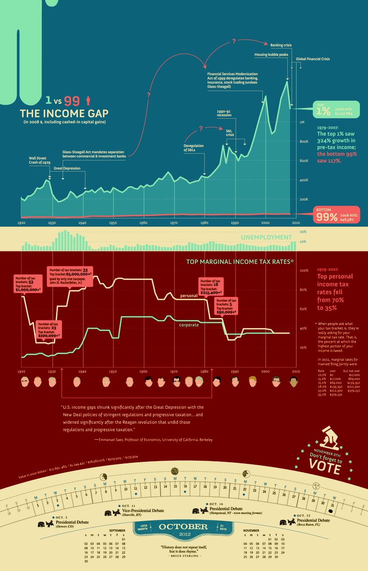 The Income Gap, Unemployment and Tax RatesGap Unemployed, Income Gap, Time Periodic, Labor Day, 12 Infographic, Tax Infographic, Tax Rate, Infographics, Celebrities Labor