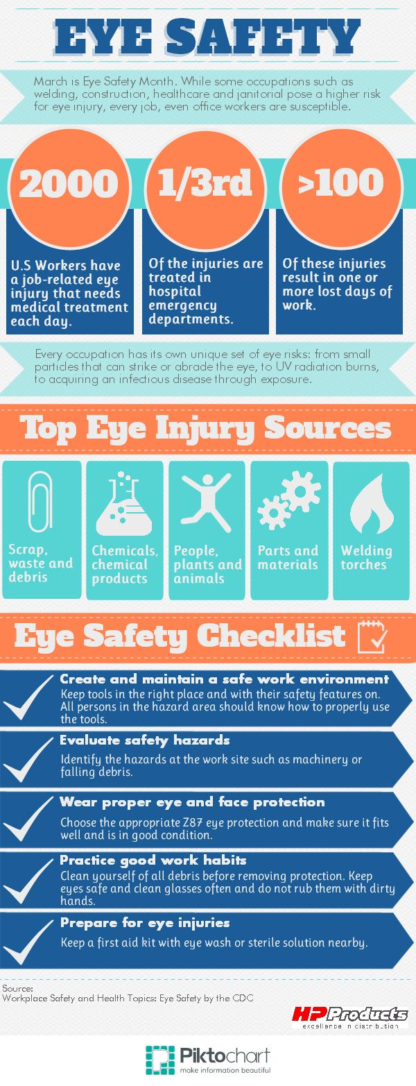 March is Workplace Eye Safety Month. While some occupations such as welding, construction, healthcare and janitorial pose a higher risk for eye injury, every job, even office workers are susceptible. #EyeSafetyChecklist