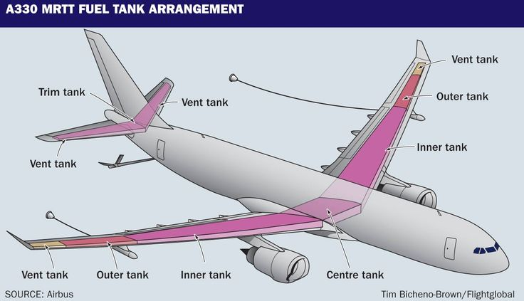 airbus a330 mrtt feul tank arrangement aviation world. Black Bedroom Furniture Sets. Home Design Ideas