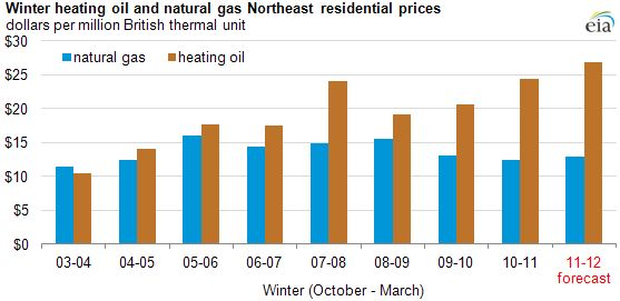 EIA projects record winter household heating oil prices in the Northeast. Source : www.eia.gov. Discount Heating Oil Prices is a company where one can find the lowest home heating oil prices. discountheatingoilprices.com .