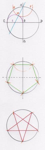 L'astuce du mois de décembre paraît avec un peu d'avance mais c'est pour la bonne cause. (N'est-ce pas Elle d'Un point c'est tout!) Il s'agit de tracer un pentagramme ou étoile à cinq branches. Dessinez un cercle de centre O, puis tracez deux diamètres...