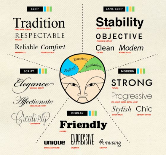 5 Fascinating Font Infographics - Creative Market