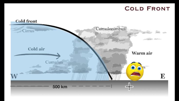 Warm and cold fronts explained with great visuals.