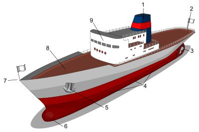 Main parts of ship. 1: Chimney; 2: Stern; 3: Propeller; 4: Portside; 5: Anchor; 6: Bulbous bow; 7: Bow; 8: Deck; 9: Superstructure.
