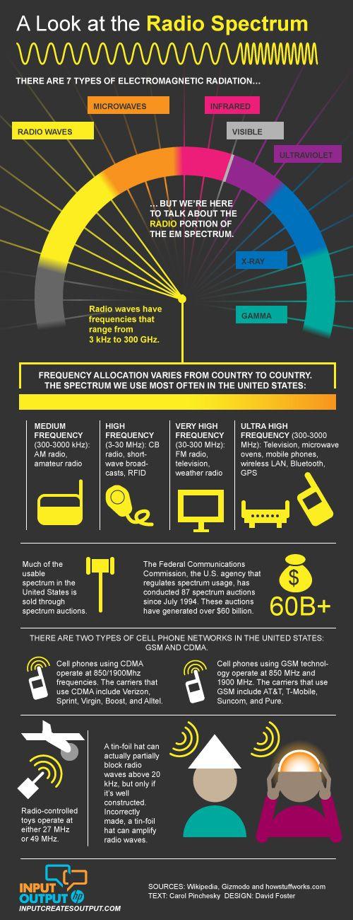 Radio spectrum infographic.
