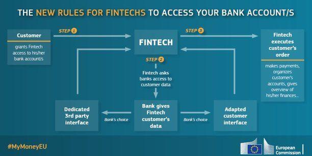 La Commission européenne a entendu les critiques de l'Autorité bancaire européenne et des grandes banques de la place qui voulaient interdire pour des questions de sécurité le recours au « web scraping » pour aspirer les données des clients. Les startups du paiement et de l'agrégation de comptes ne pourront plus le faire en septembre 2019.