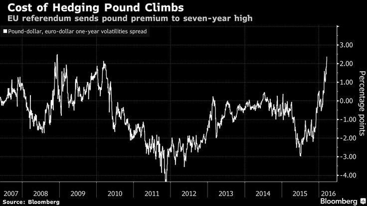 `Brexit' Fretting at Bank of England May Be About to Grow.
