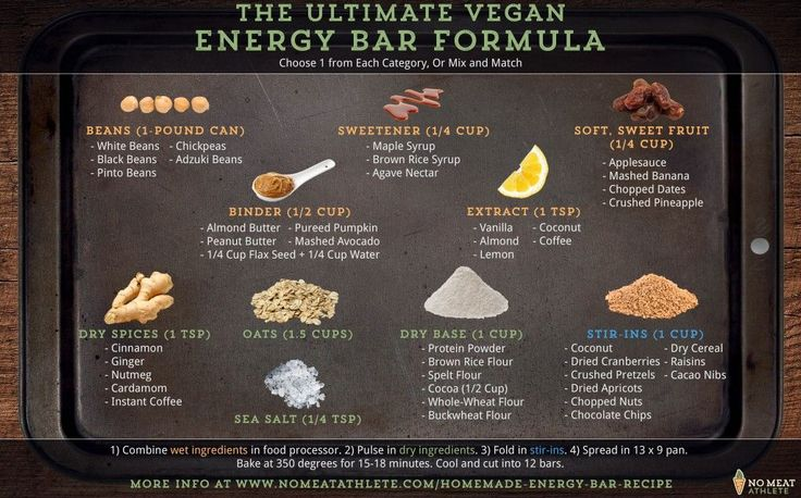 Energy Bar Formula (with sample recipes)