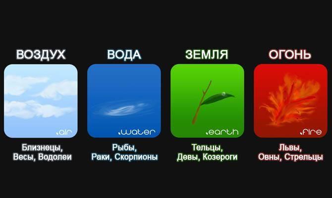 стихии знаков зодиака - Интересные факты о знаках зодиака
