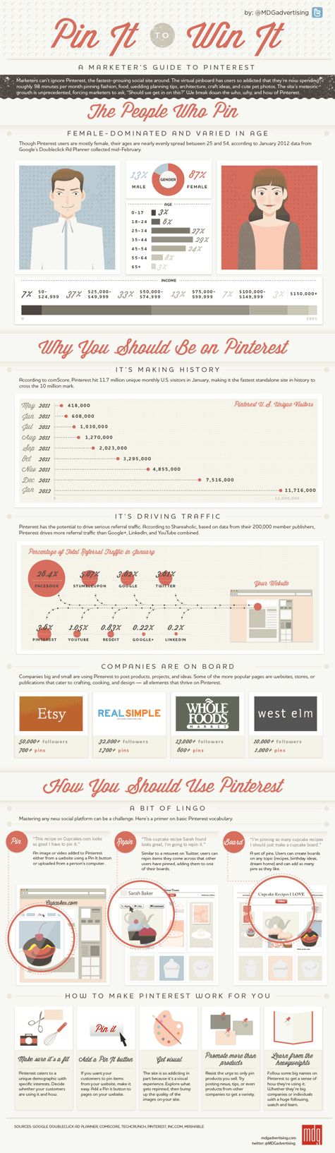 A Marketer's Guide To Pinterest: Pin It To Win It - Infographic by MDG Advertising