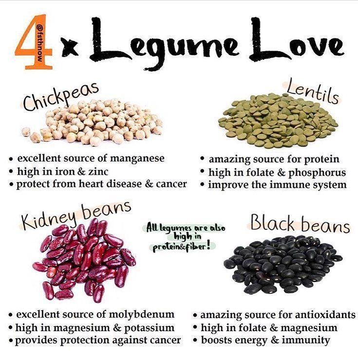Foodismedicine Legumes Chickpeas Lentils Kidneybeans Blackbeans Healthbenefits Health Healthyeating Nutriti Protein In Beans Vegan Community Nutrient