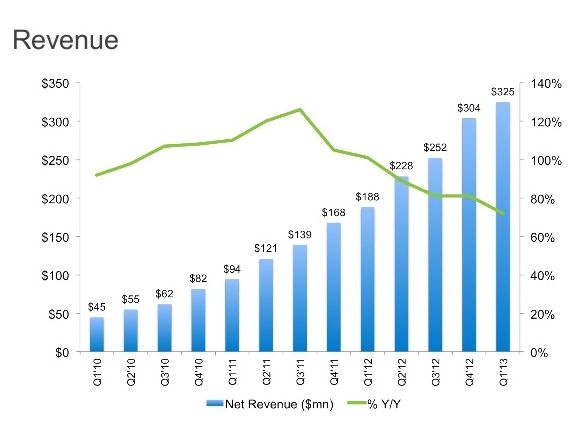 LinkedIn Revenue, by Quarter (Q1'10 - Q1'13)