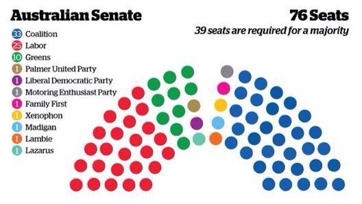 @Feeney4Batman > @SenatorLazarus jumps ship in @AuSenate! @jamesmassola @fergushunter @CliveFPalmer Running out of colours to depict the Senate