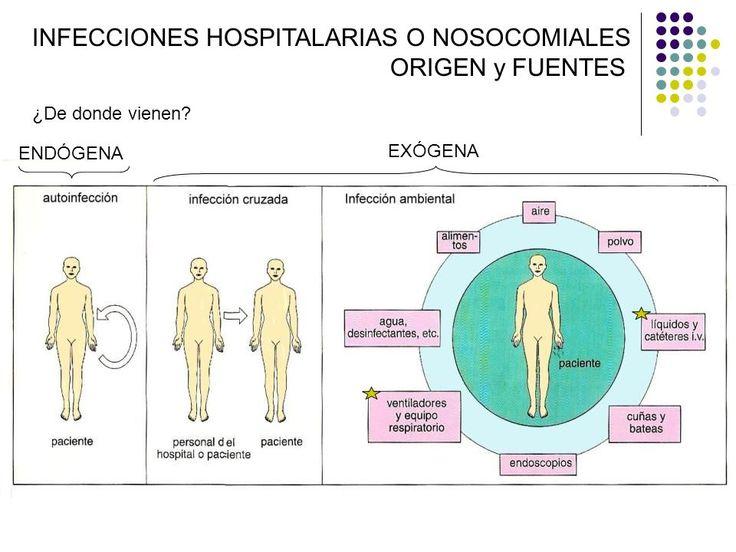 Origen enfermedades nosocomiales