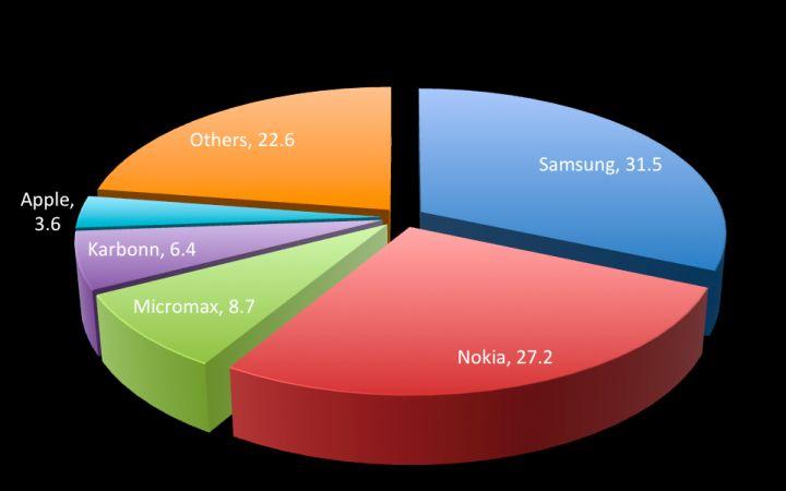 India's mobile phone market