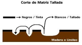 xilografia - Linografia: Grabado en Madera (Xilografía)