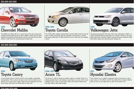The Top Cars for Graduates: Beyond the Used Camry - WSJ.com