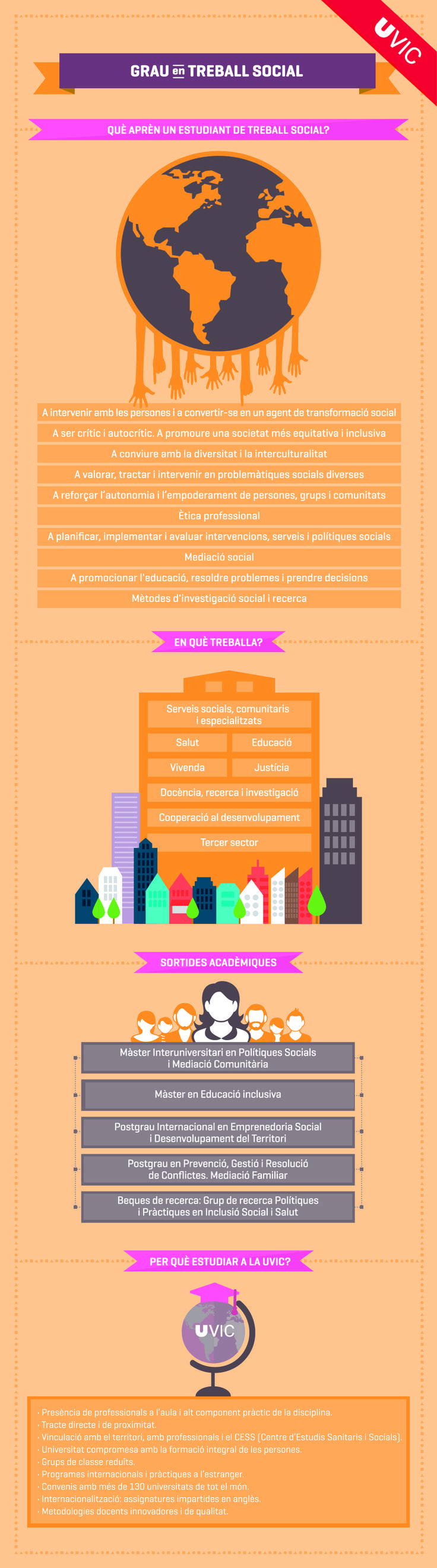 Infografia del Grau en Treball Social. #grau #graus #TreballSocial #infografia #estudis #universitat #uviclife #uvic #universitatdevic