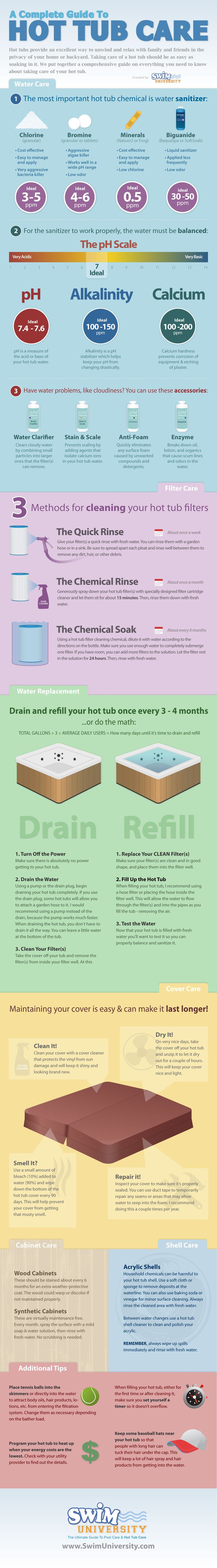 Hot Tub Care Infographic